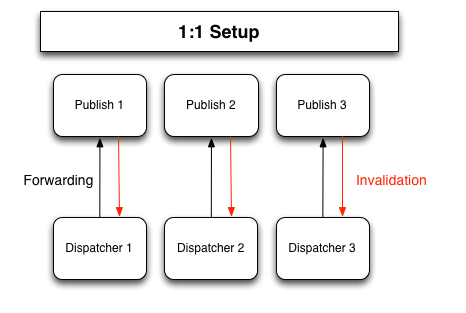 publish-dispatcher-connections-1-1-final