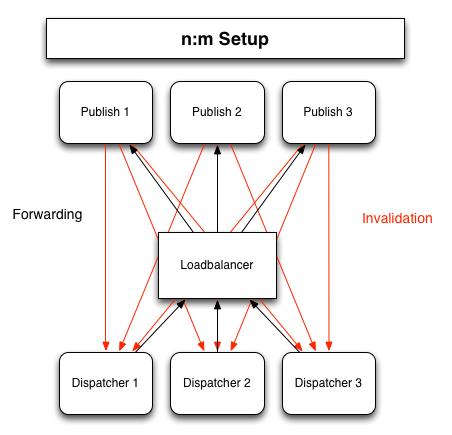 publish-dispatcher-connections-N-M-final