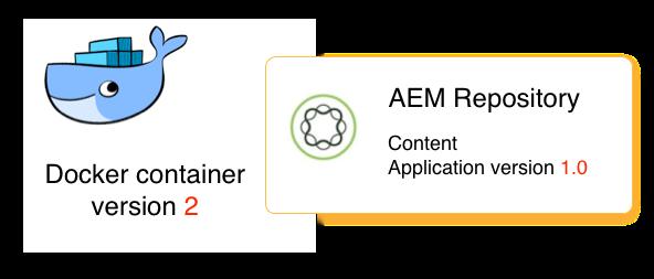 Docker image version 2 still starts application version 1.0